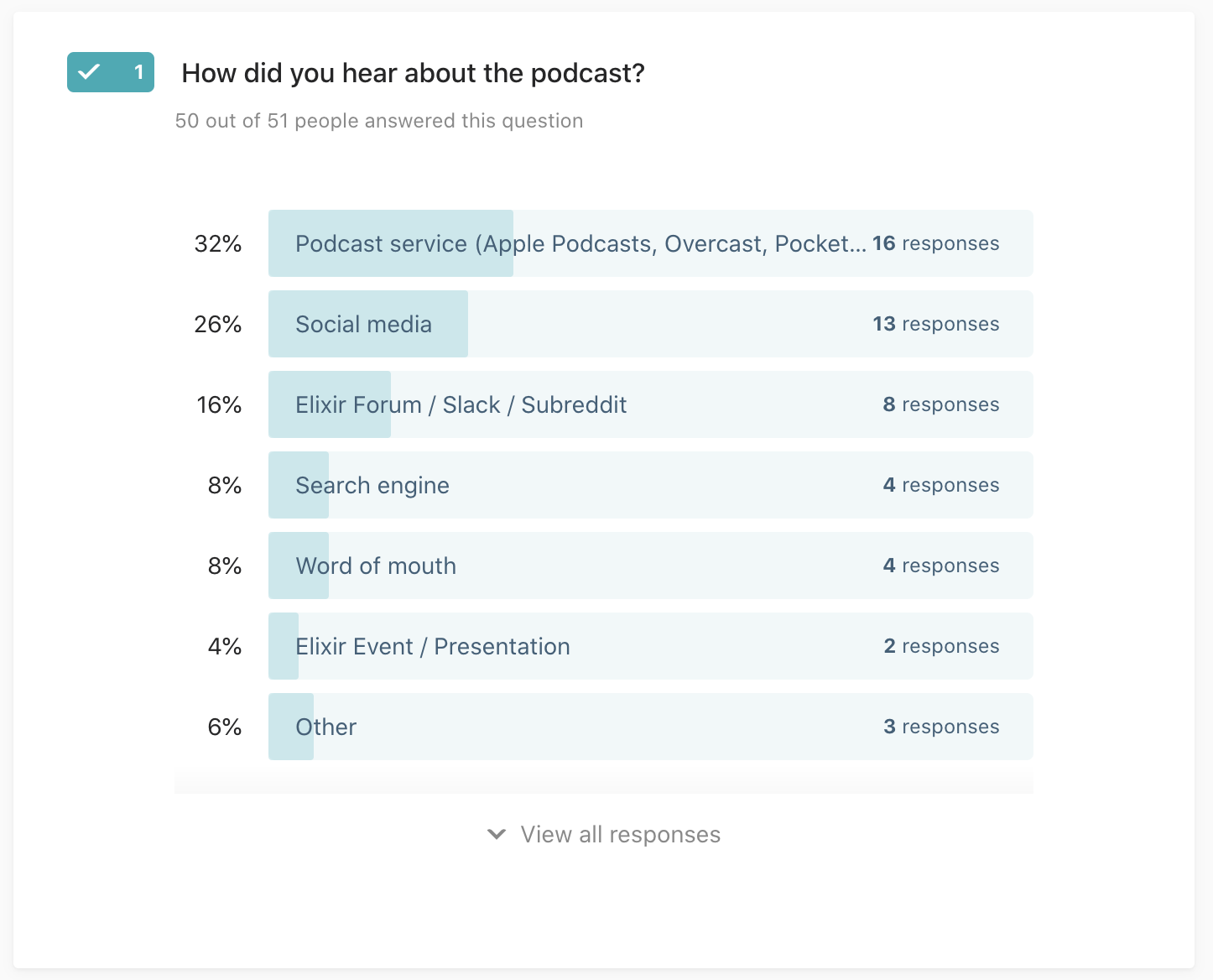 """Picture of a survey question """"How did you hear about the podcast?"""" with responses: 33% podcast service, 26% social media, 16% Elixir forum/slack/subreddit, 8% search engine, 8% word of mouth"""