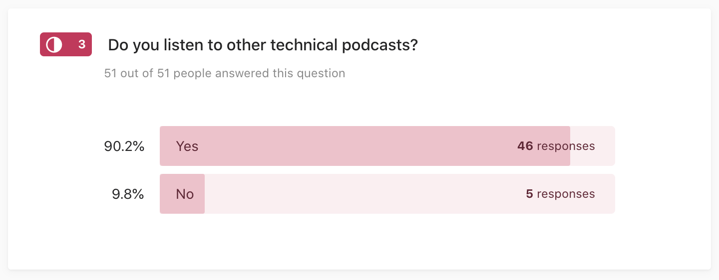 """Picture of a survey question """"Do you listen to other technical podcasts?"""" Responses: 90% yes, 10% no"""