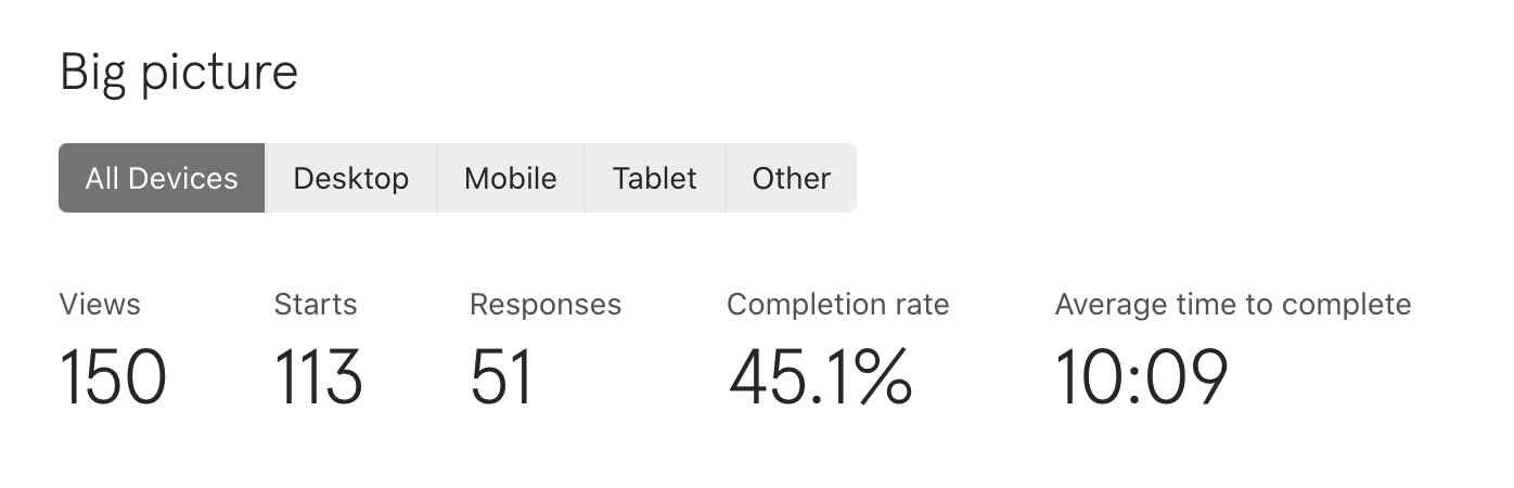 Image of completion data for the survey; 150 views, 113 starts, 45.1% completion rate, 10 minutes average time to complete